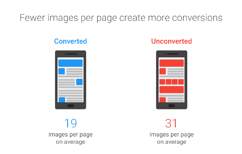 google mobile images conversion