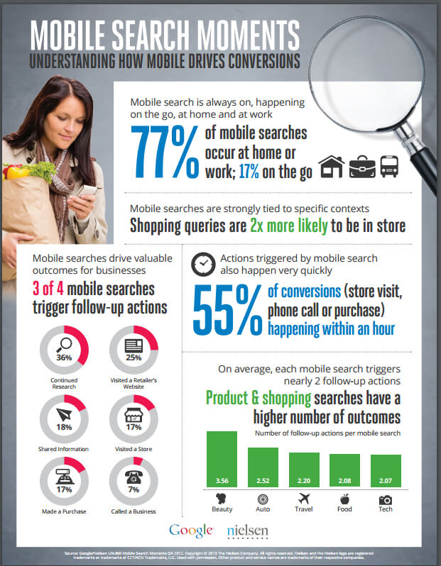 google mobile search infographic